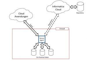 Architektur der Informatica Cloud